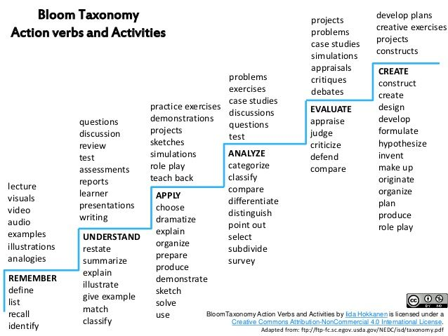 bloom taxonomy  action verbs and activities