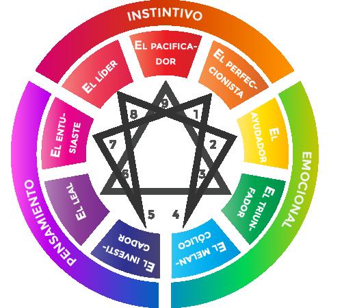 Qué es el Eneagrama: Conoce tus fortalezas y tus retos para crecer | Eneagrama, Terapia de respuesta espiritual, Tipos de personalidad