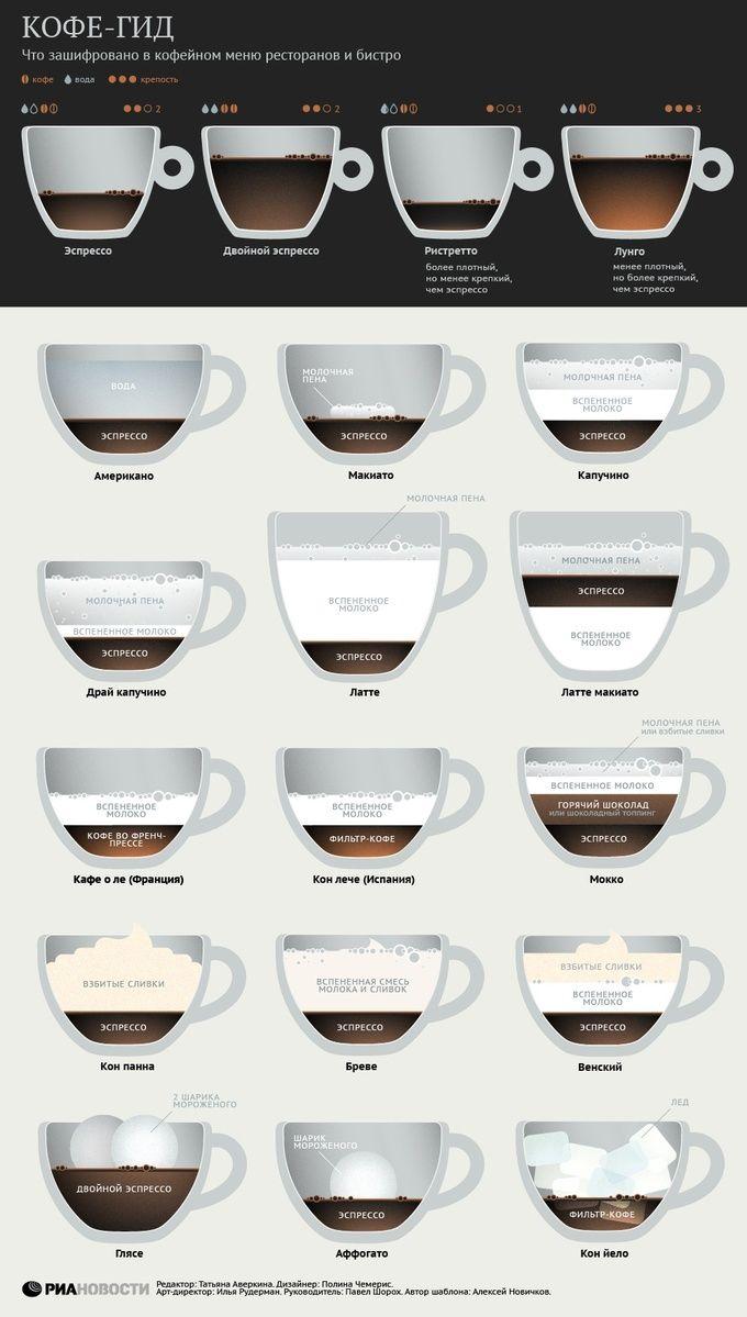 #Инфографика: Виды кофе и кофейных напитков