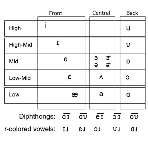 Vowel Chart ̘ì–´