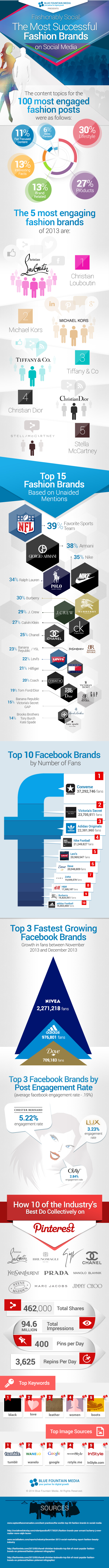 The Most Successful Fashion Brands on Social Media #infographic