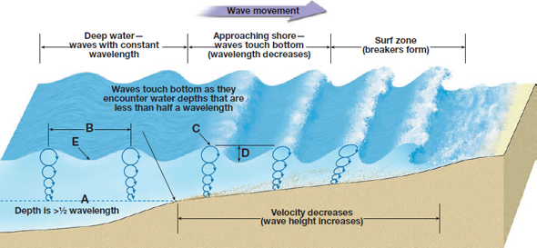 diagram ocean waves wiring diagram online Blank Ray Diagram ocean wave blank diagram wiring diagram ocean wave spectra diagram ocean waves
