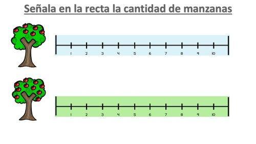 Actividades Para Trabajar El Conteo En La Recta Numerica Orientacion Andujar Recta Numerica Actividades De Matematicas Actividades