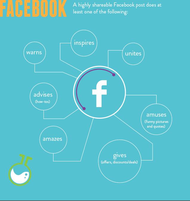 4 Tips To Make Your Content More Shareable On Facebook