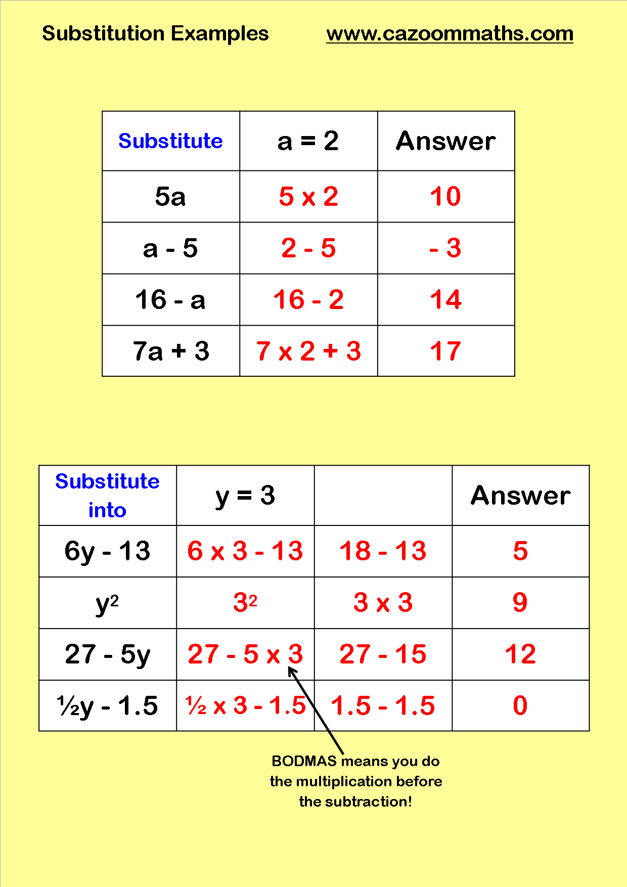 KS3 & KS4 Substitution Maths Worksheet | Math worksheets, Algebra ...