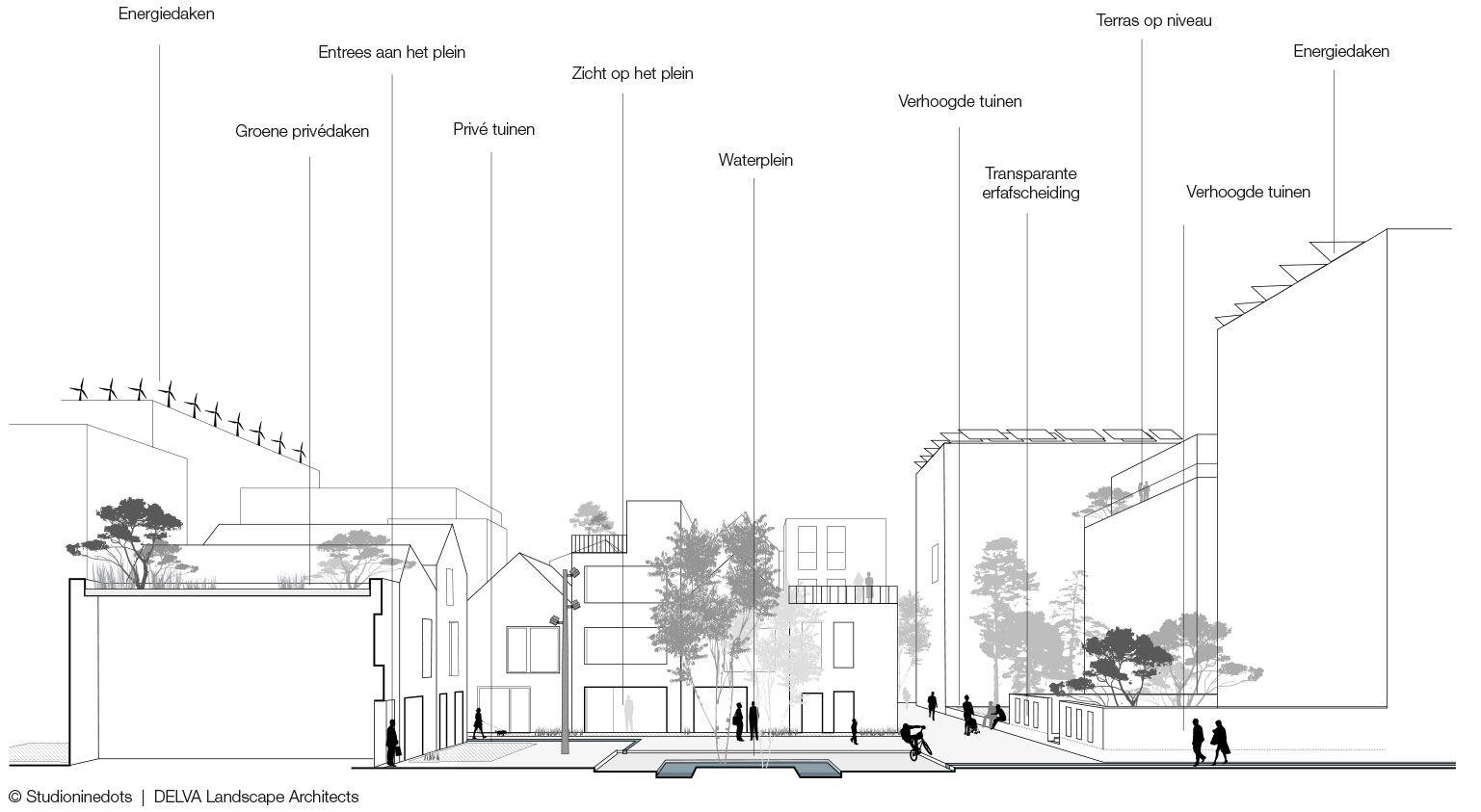 Dynamisch Masterplan Buiksloterham - Amsterdam - Delva Landscape ArchitectsDelva Landscape Architects