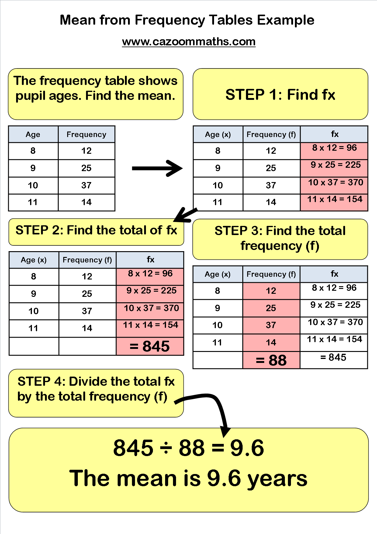 GCSE Statistics Worksheets | Pinterest | Statistics, Worksheets and ...