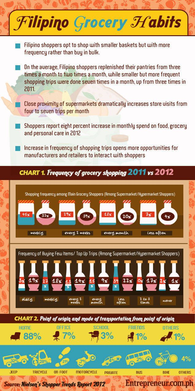 [INFOGRAPHIC] Filipino grocery habits Business Ideas