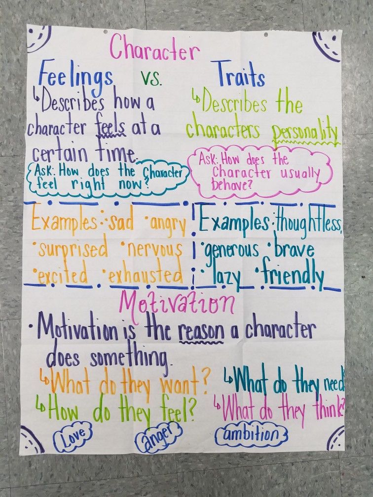 Image result for anchor chart for how characters to feel free printable