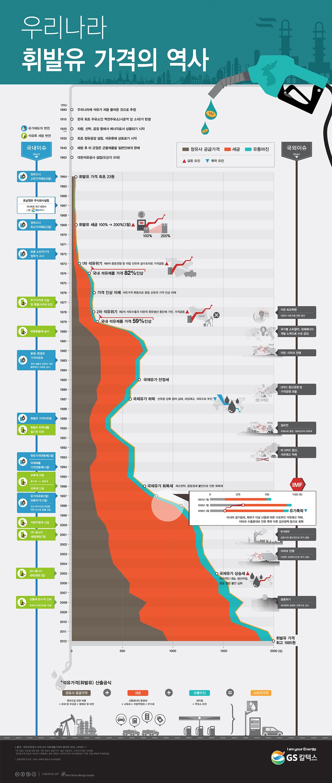 [Infographic] '우리나라 휘발유 가격의 역사'에 관한 인포그래픽