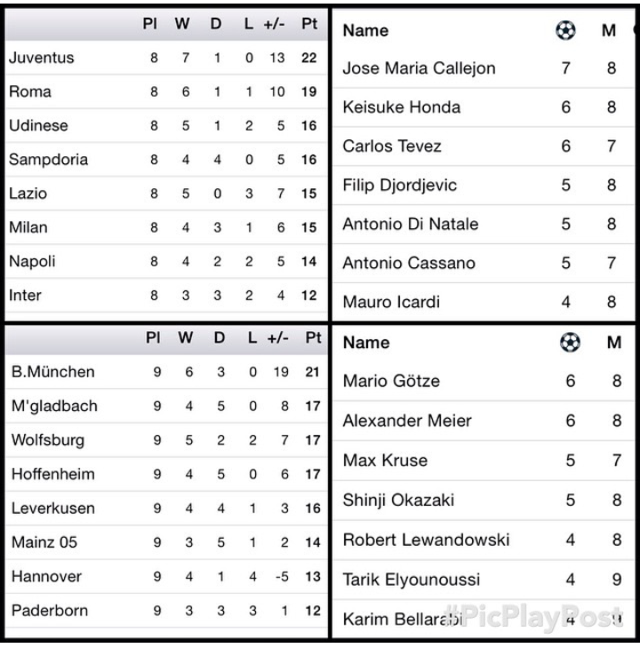 Bongosports Epl Laliga Seria A Bundsliga Table And Top Scorers Tops Table Jose