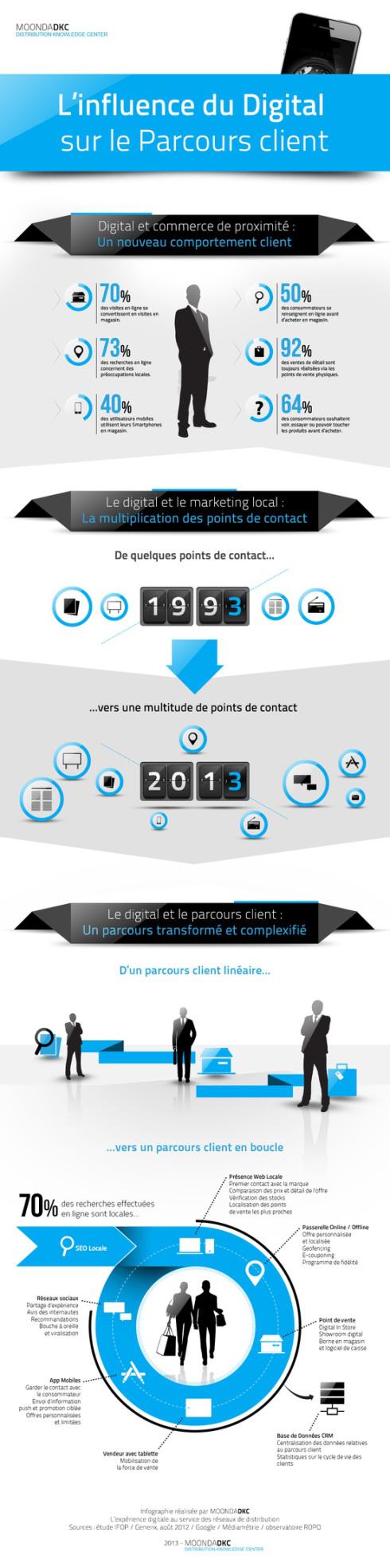 Infographie – Influence du digital sur le parcours client ...
