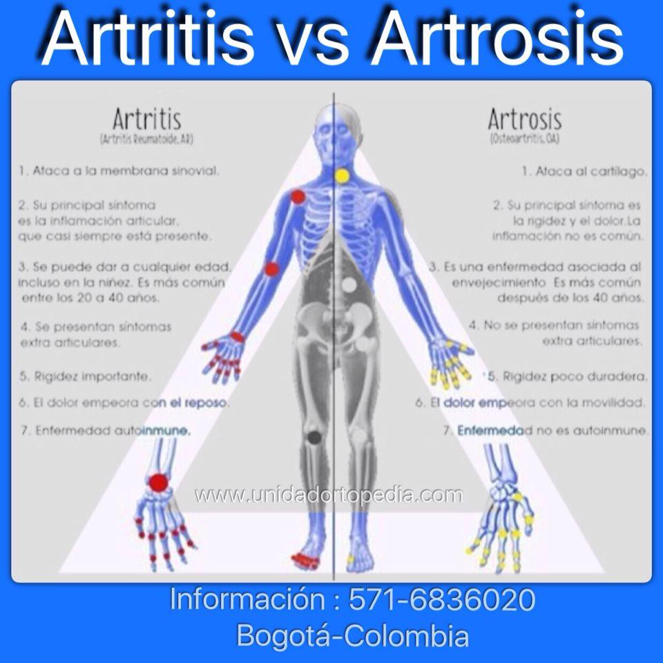 Clínica Con Médicos Especialistas En Ortopedia Y Traumatologia En Bogotá Colombia Ortopedia Y Traumatologia Cuidados De Enfermería Libros De Anatomia