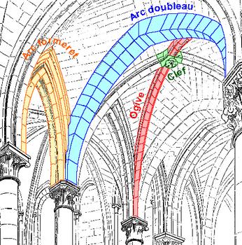 Ogive arc bris diagonal nervure d 39 une vo te arc for Architecture gothique definition