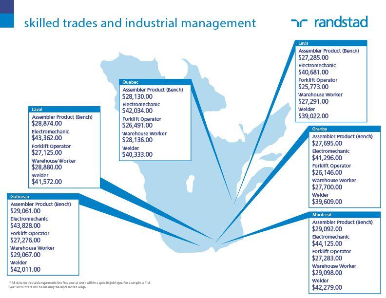 Salary Wage 2014 Canada Map Job Skilled Trades and