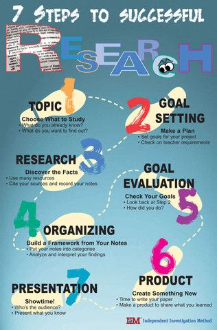 7 Steps to Successful Research - research poster