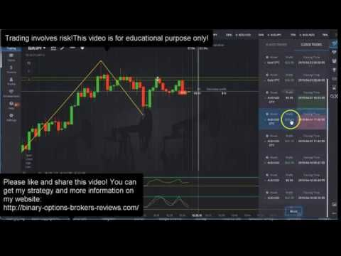 Most effective binary options strategy