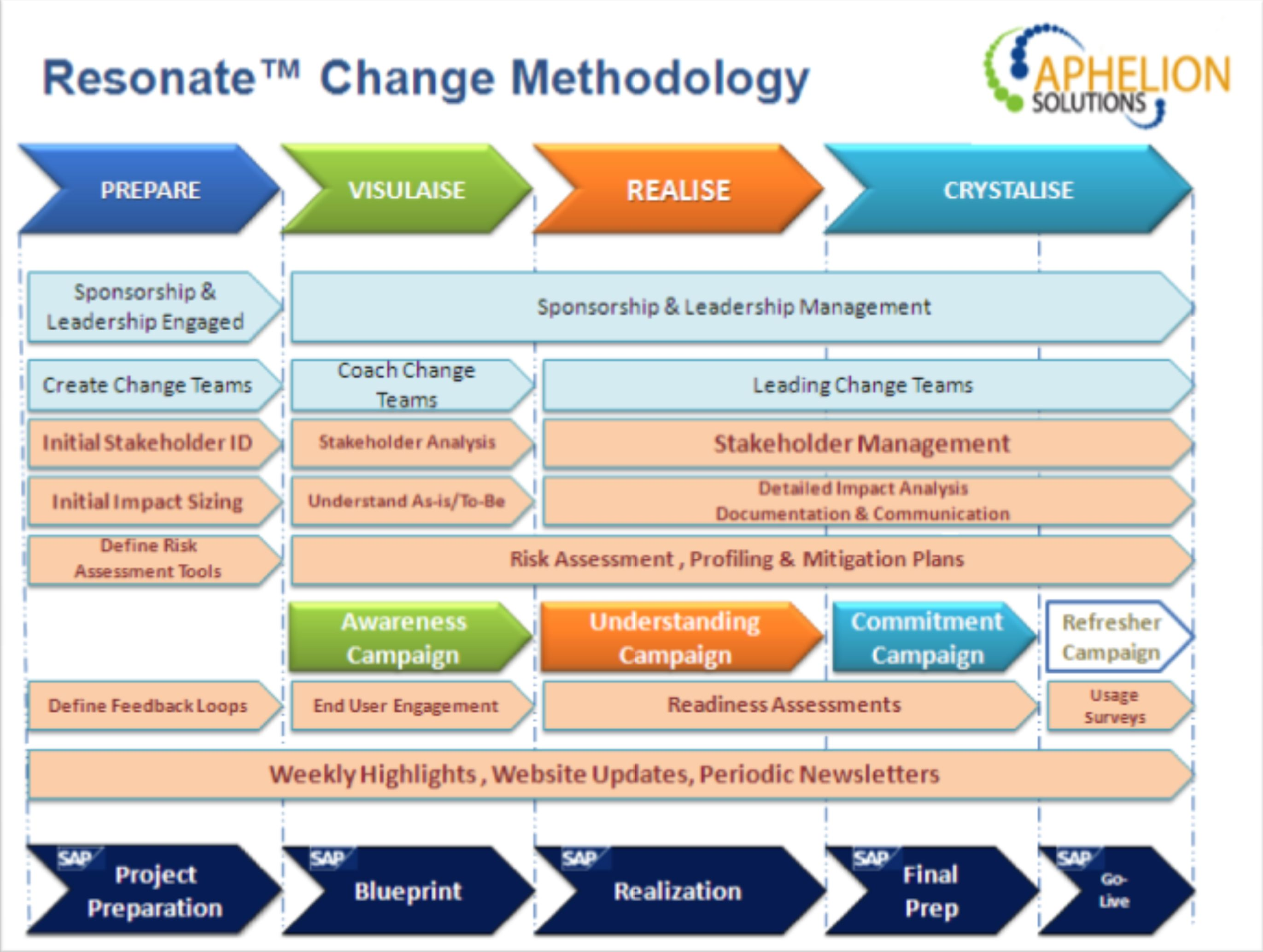 Change Management Process  Buscar Con Google  Z Graficos