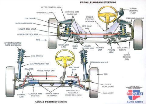 Front End Alignment Http Medlockgulf Com Car Mechanic Car Parts Automotive Mechanic
