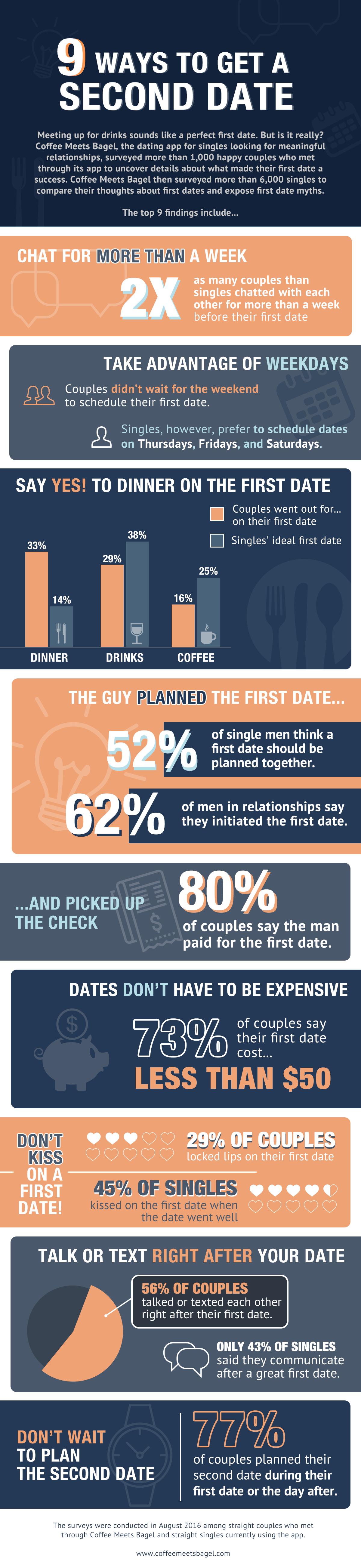 doctors online dating