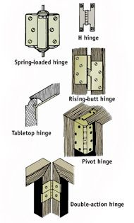 Types Of Hinges Types Of Hinges Hidden Hinges Hinges