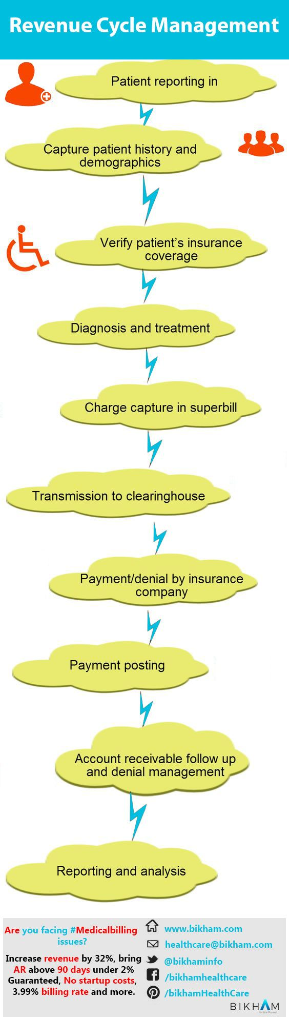 medium resolution of learn how revenue cycle management flow chart work here are main rcm revenue cycle management steps patient pre authorization eligibility benefits