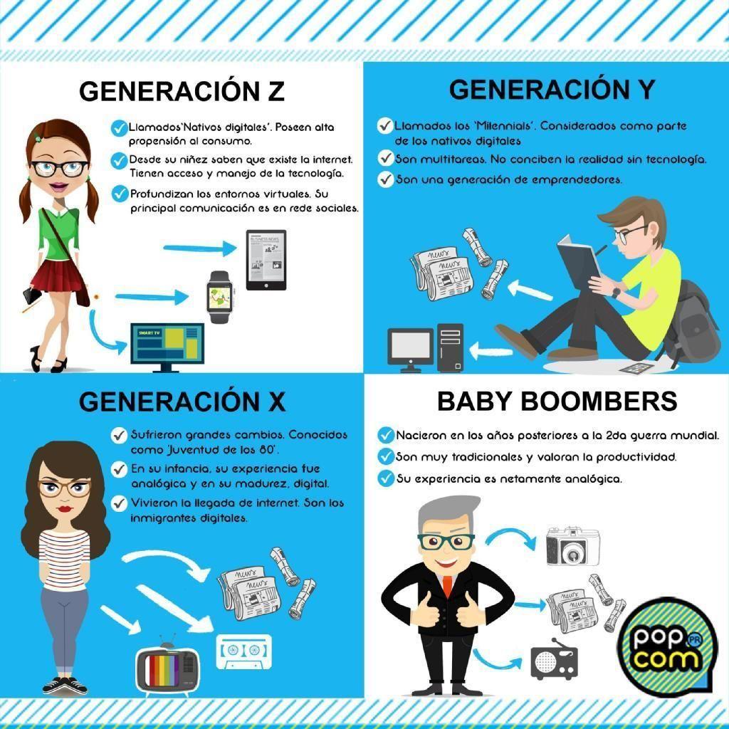generación x y z baby boomers   Generación z, Medios de ...