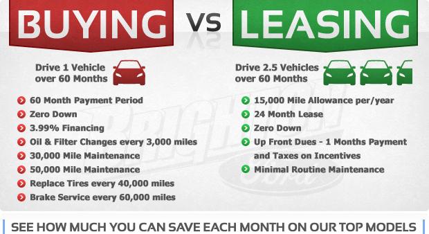 Compare Car Iisurance Compare Auto Lease Vs Purchase Car Lease Compare Cars Lease