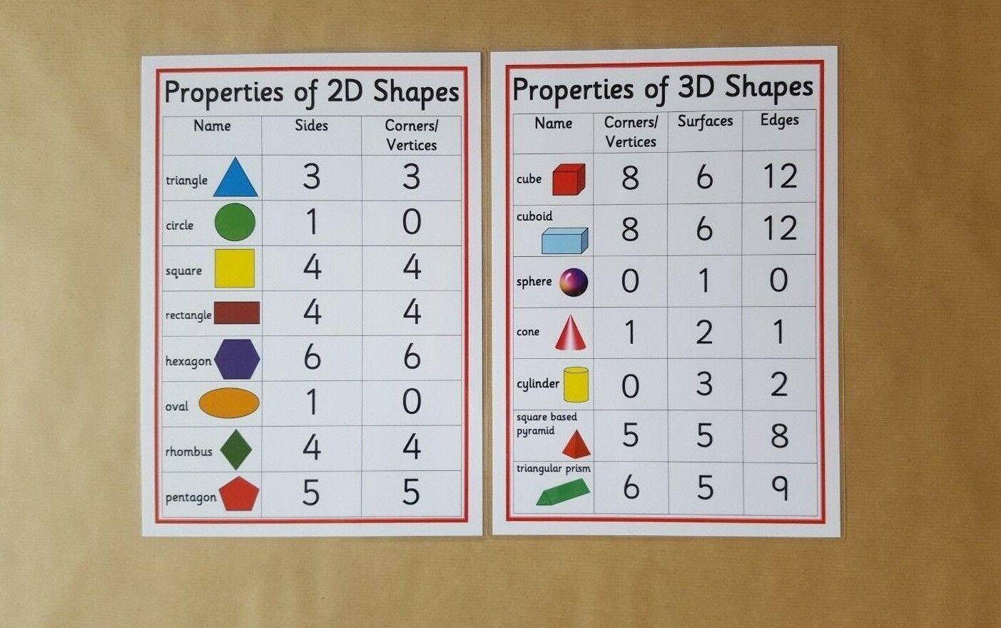 Details About Properties Of 2d 3d Shapes