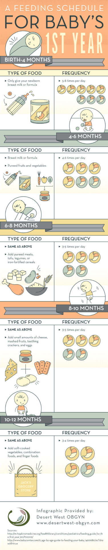 Start feeding your #baby between 3 and 5 times each day when he reaches 6 months of age. You can introduce him to pureed meats, tofu, legumes, or iron-fortified cereals during this time! Learn more by...
