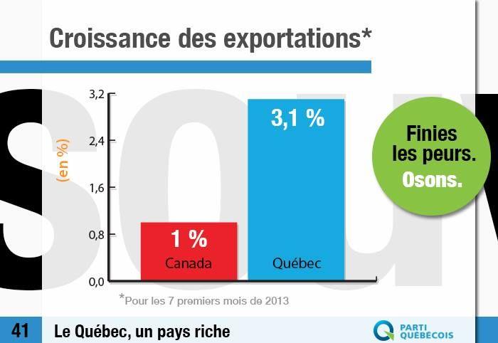 Le Québec, un pays riche.