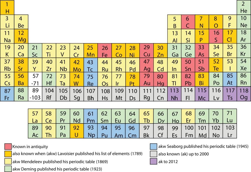 Simple Periodic Table Chart En Periodic Table Wikipedia