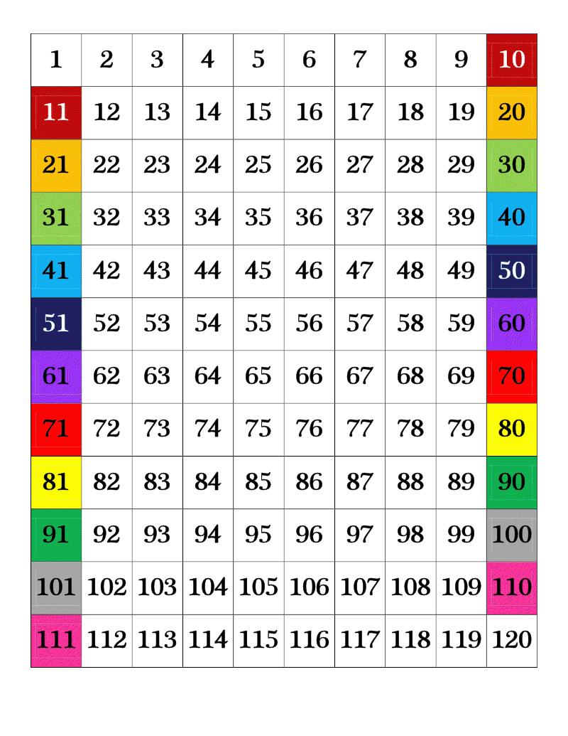Betting multiples chart 1-100 nhl betting