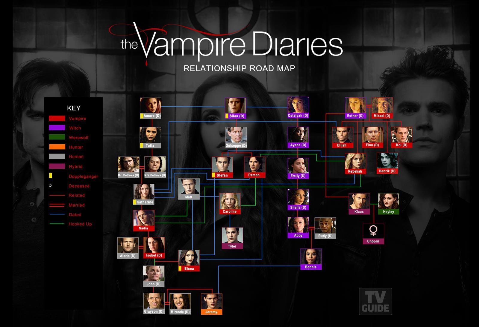 Mystic Falls Wallpaper The Vampire Diaries Relationship Road Map Tvguide Com