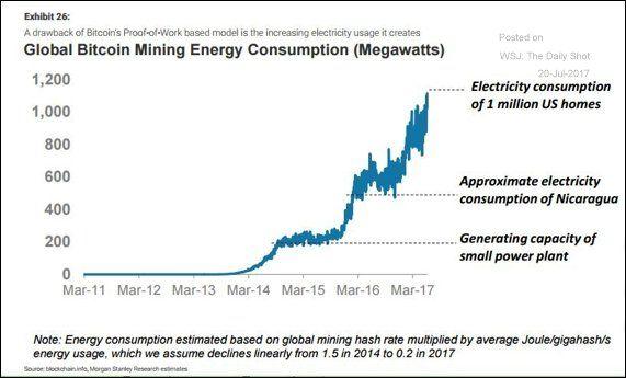 Electricity To Mine One Btc Altcoin Comparison Chart – Vastava