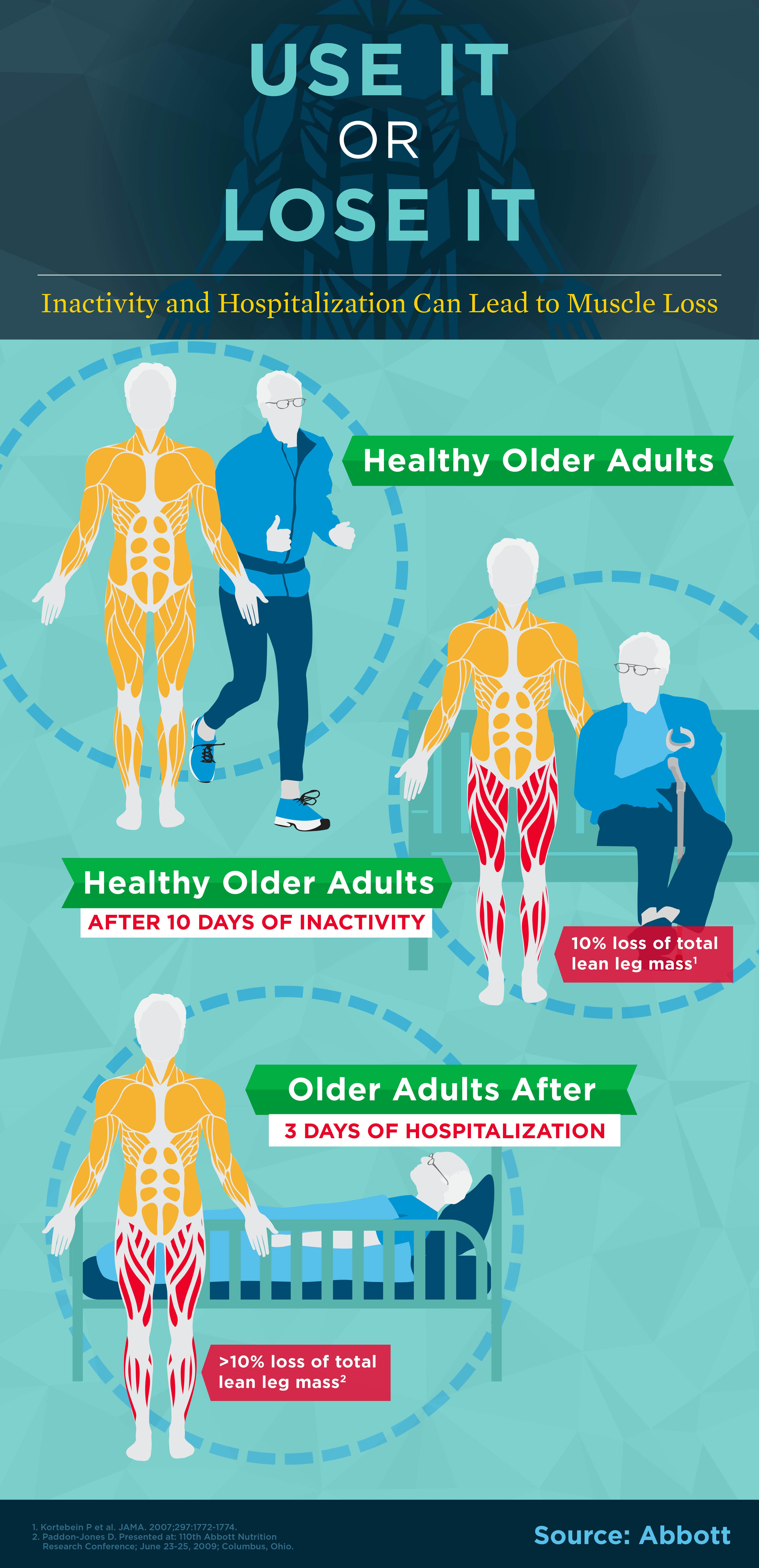 Maintaining Muscle Strength As You Age Abbott's Nutrition Newsroom http://www.nutritionnews