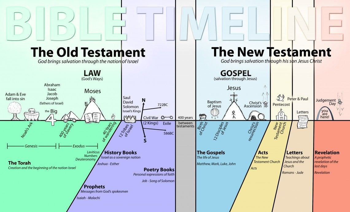 Bible Timeline With Images Bible Timeline Understanding The