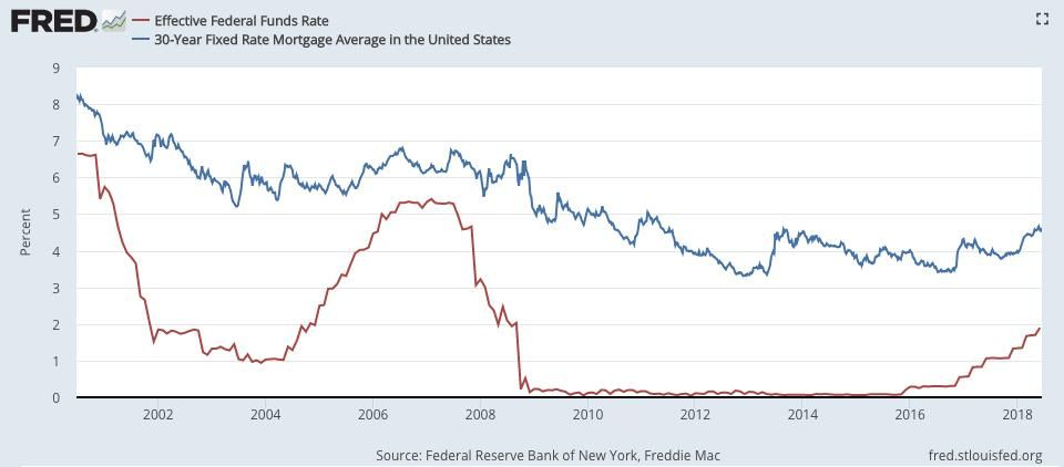 The 0 25 Fed Rate Increase Doesn T Mean Mortgage Rates Will Increase 0 25 Mortgage Rates Interest Only Mortgage Top Mortgage Lenders