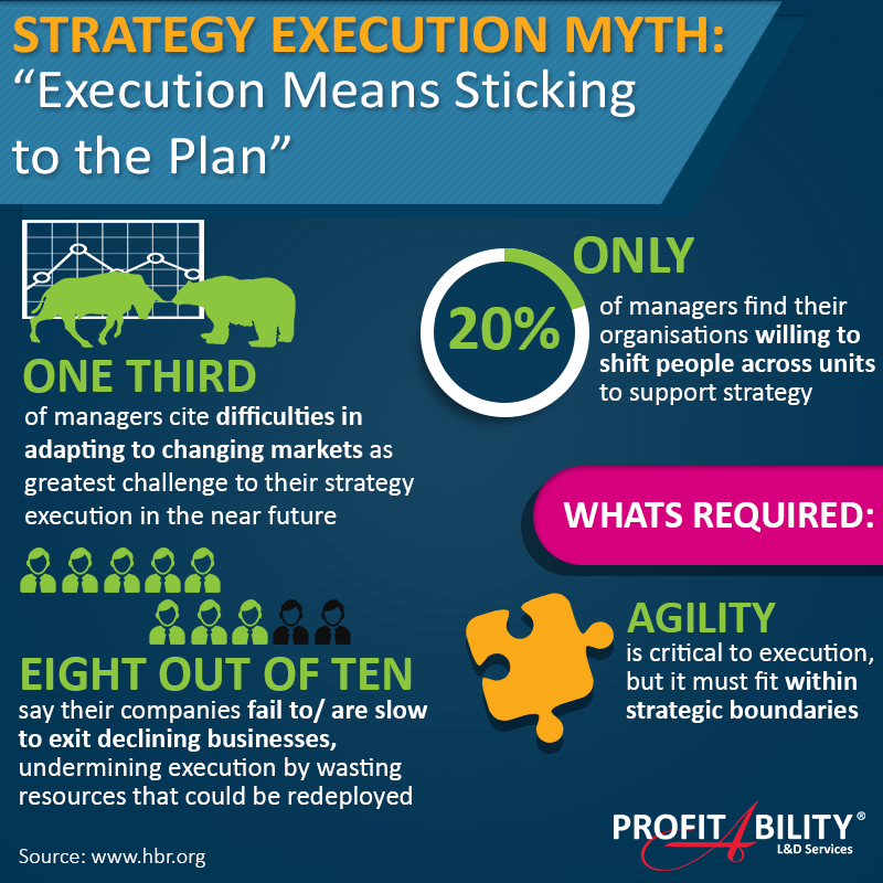 """Strategy Execution Myth: """"Execution means sticking to the plan"""""""