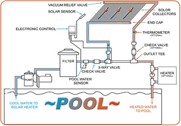 Solar Pool Heater Diagram Carpeta Solar Pool Heater