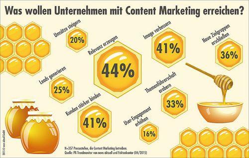news aktuell hat gemeinsam mit Faktenkontor die deutschen PR-Fachleute befragt, welche Ziele sie mit Content Marketing verfolgen.