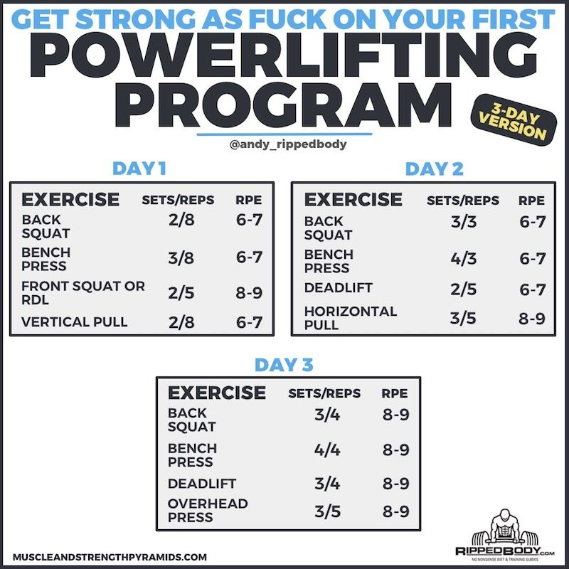 2 Day A Week Powerlifting Routine