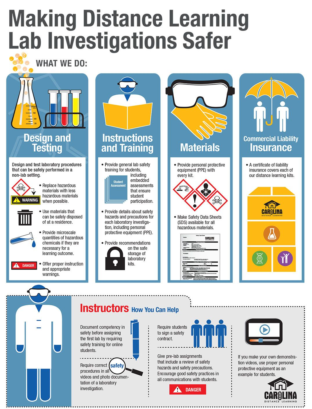 Inquiry form distance learning lab safety poster lab