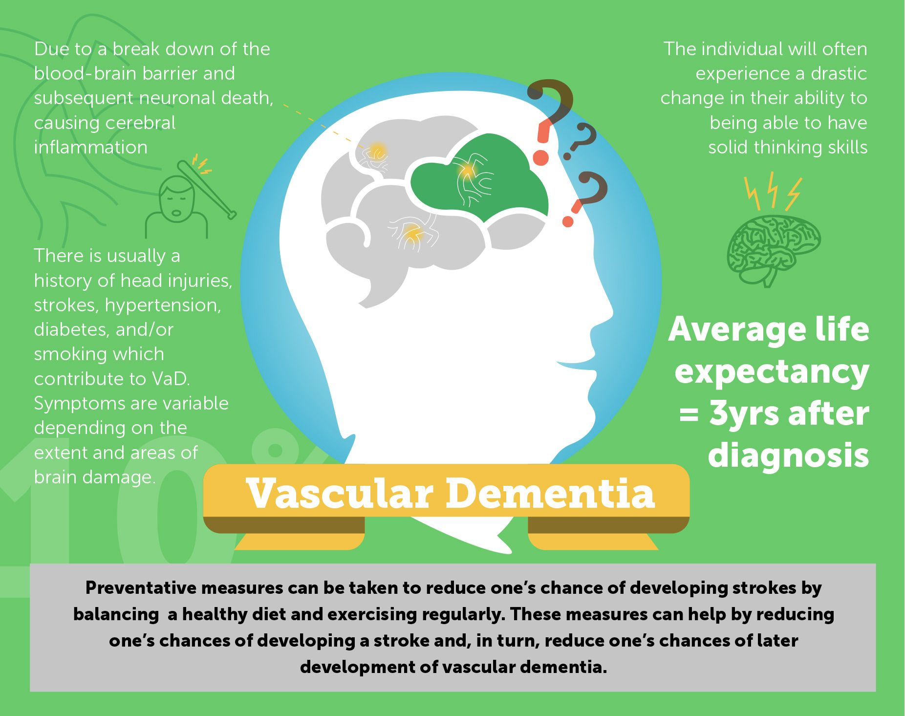 An Introduction to Different Types of Dementia Vascular
