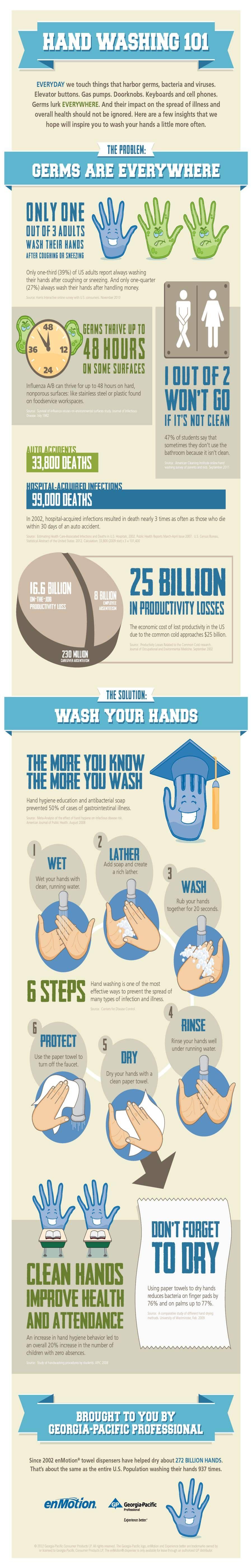 Hand Washing 101 Hand hygiene, Hygiene practices