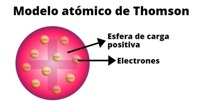Modelo Atomico De Thomson Caracteristicas Postulados Particulas Subatomicas Lifeder Modelo Atomico De Thomson Modelos Atomicos Atomico