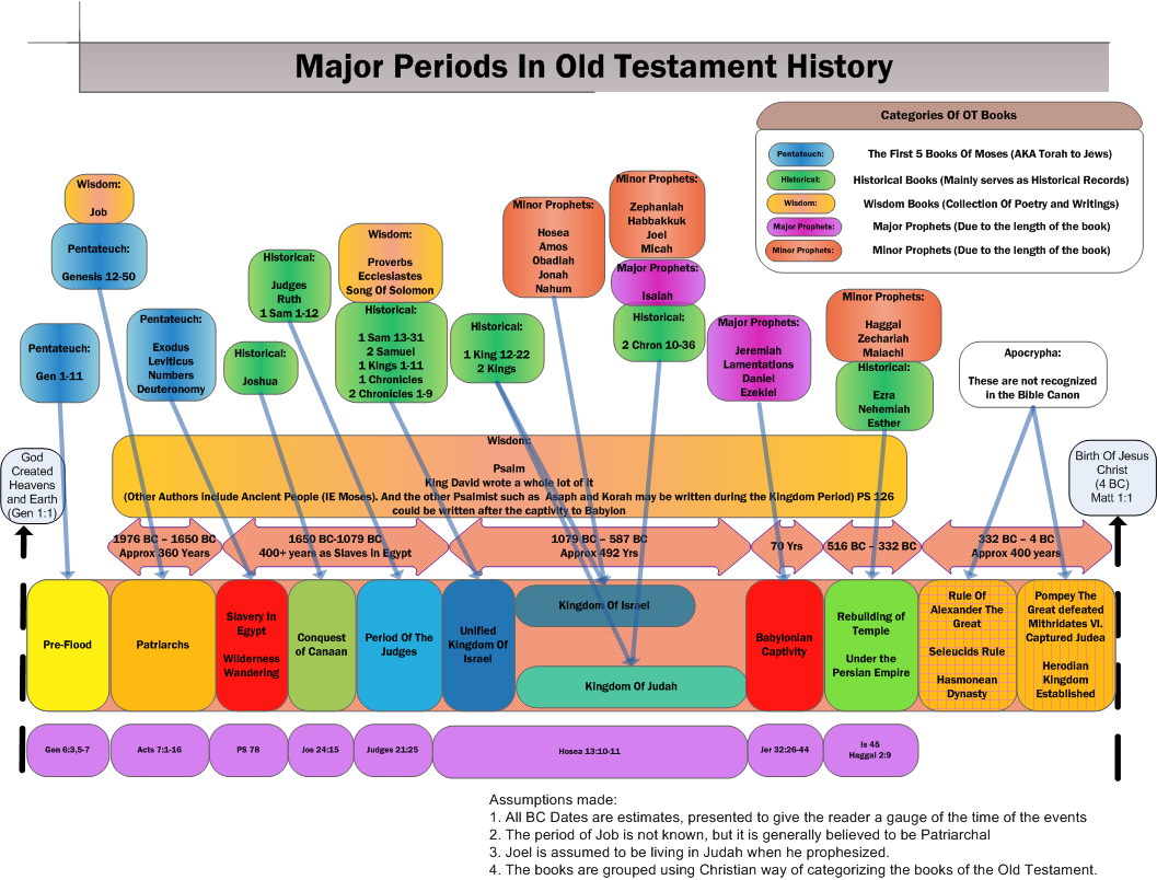 major old testaments periods