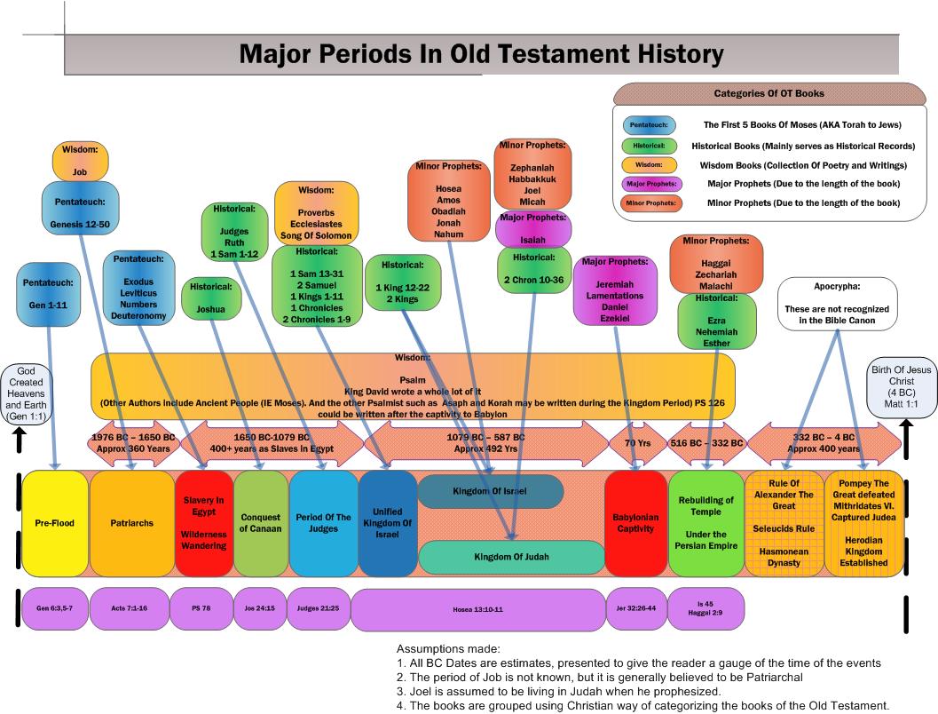 best 25 bible timeline ideas on pinterest bible teachings old