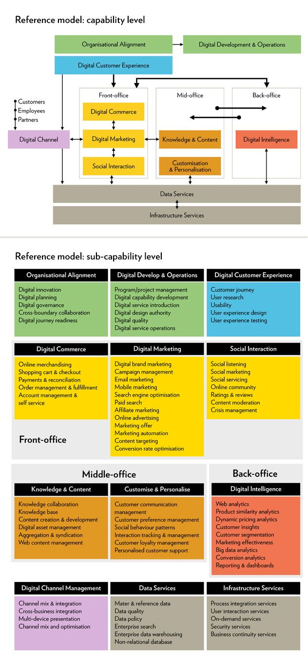 Digital Marketing Capability Map Google Search
