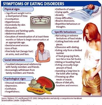 Articles On Eating Disorders Psychology